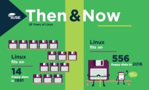 linux-oslavuje-25-rokov-infografika-01